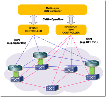 Things, Transport SDN vendors may not tell you, but you must ask them!