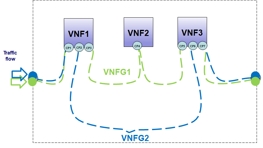 SDN helps in VNF-FG