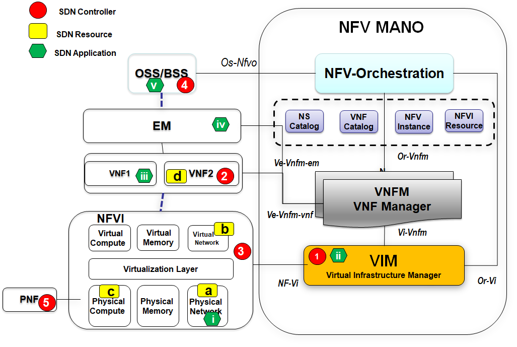 Location of SDN Controller SDN Resource and Application in NFV MANO