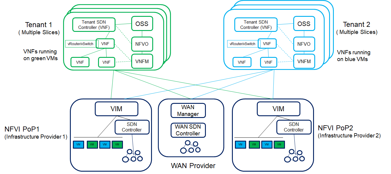 SDN enabled Network Slicing in NFV and 5G