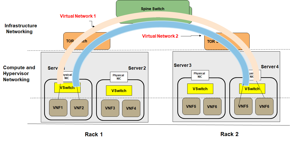 SDN solves VM porablity issue. VXLANs.